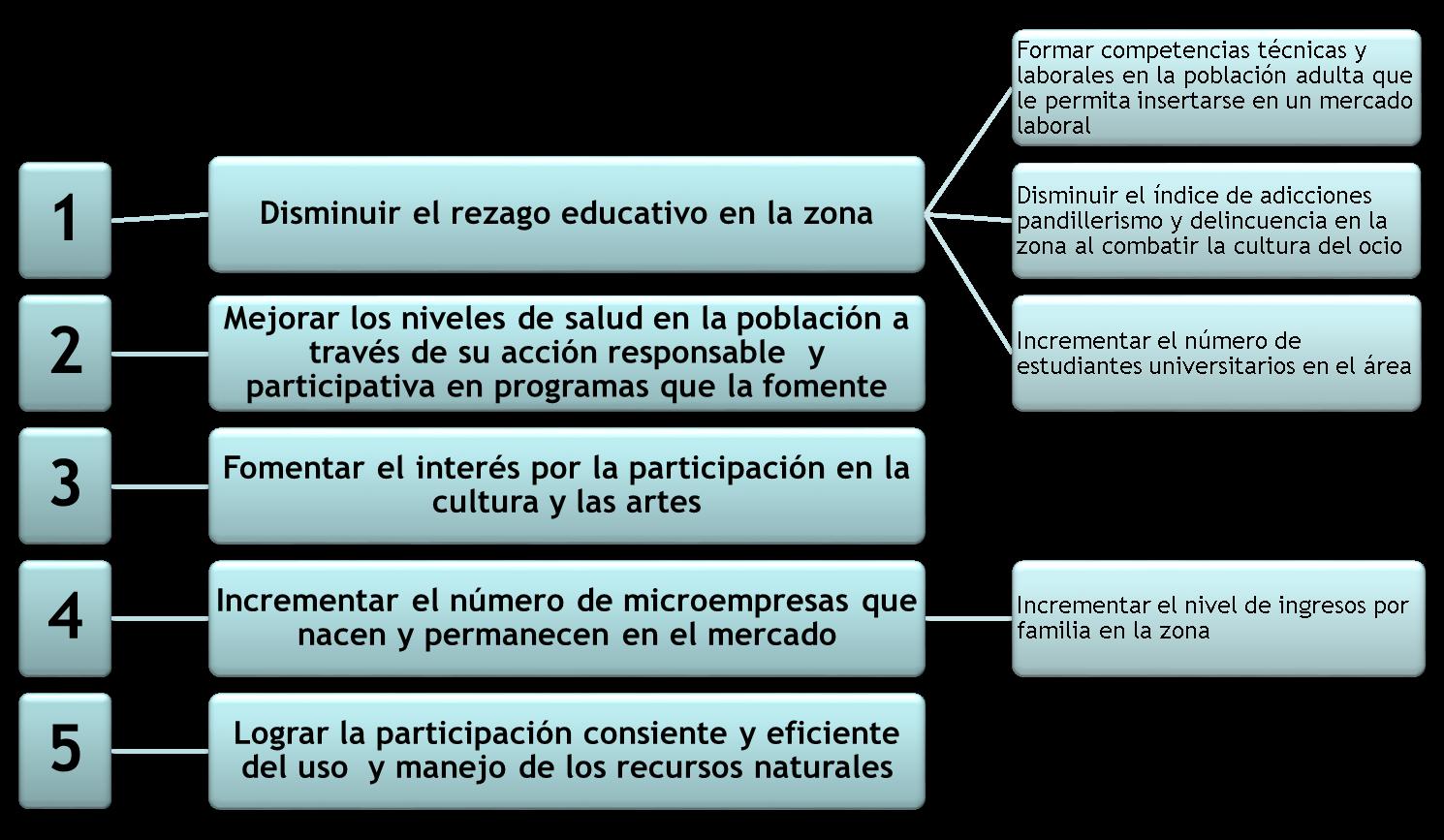 ITSON - Instituto Tecnologico de Sonora > CUDDEC > Objetivos